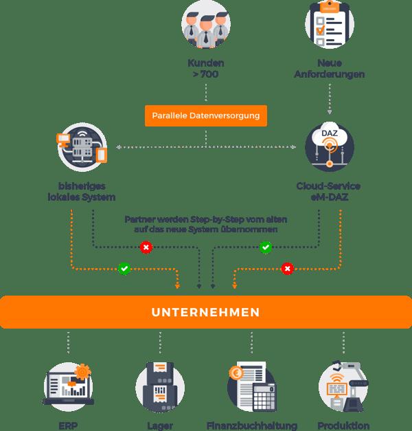 RZ_E-MANAGER_grafik_migration-e-business